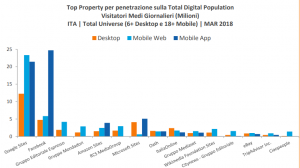 top property per penetrazione sulla total digital population_keyformat
